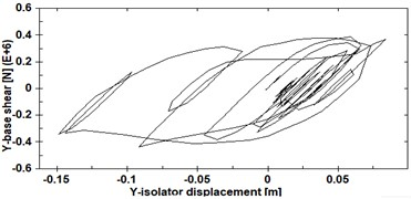 Comparison of the hysteresis loops of the central seismic isolator  of a), b) SSIS-Bg, c) d) CAMSBID-Bg structures