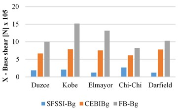 Peak base shear response of the SSIS-Bg, CAMSBID-Bg  and FB-Bg structures in X and Y directions