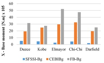 Peak base moment responses of the SSIS-Bg, CAMSBID-Bg  and FB-Bg structures in X and Y directions