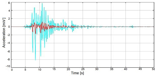 Base acceleration responses of SSIS-Bg structure (red) in X-direction  under the effect of the Kobe earthquake (cyan)