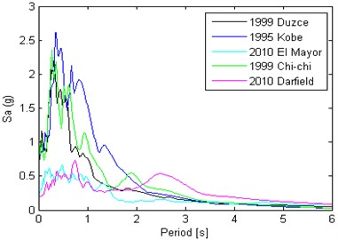 The response spectra of the ground motions in X and Y direction respectively