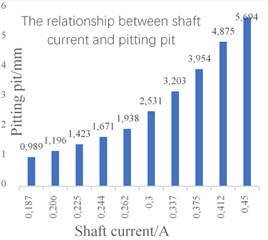 a) Variation trend of shaft voltage current and pitting pit,  b) the relationship between shaft current and pitting pit