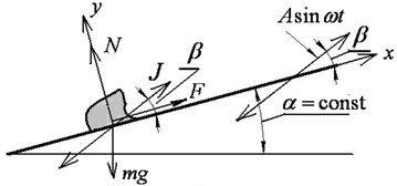 Particle on a vibrating rough surface: a) the case of translational vibration,  b) the case of non-translational vibration