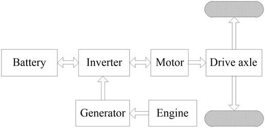 Series hybrid drive mode