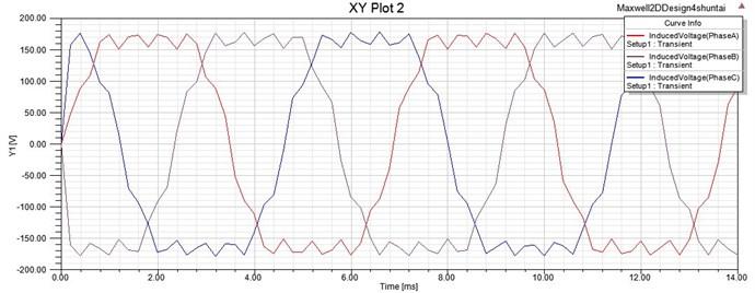 Back electromotive force waveform of the driving motor at no load