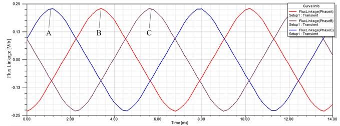 Winding flux linkage curve