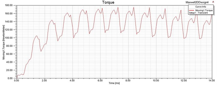 Electromagnetic torque curve of the driving motor at the speed of 3000 r/min