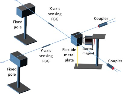 A schematic diagram of the optical accelerometer