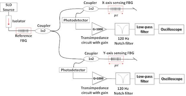 Optical scheme of the accelerometer