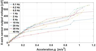 X-axis amplitude sensor response