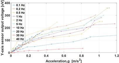 Y-axis amplitude sensor response