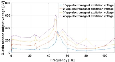 X-axis frequency response