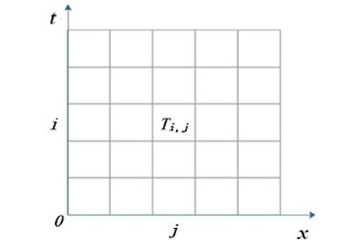 Time-coordinate table