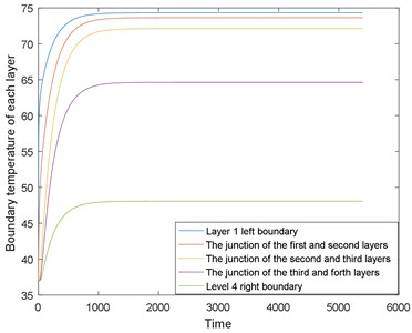 The boundary temperature of each layer