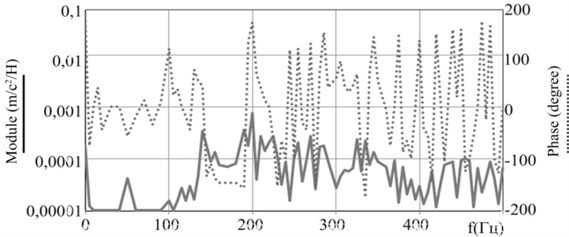"""The amplitude phase frequency characteristic of the response at point """"20"""" to the excitation at point """"2"""": a) design (calculated) characteristics [8], b) experimental characteristics [7]"""