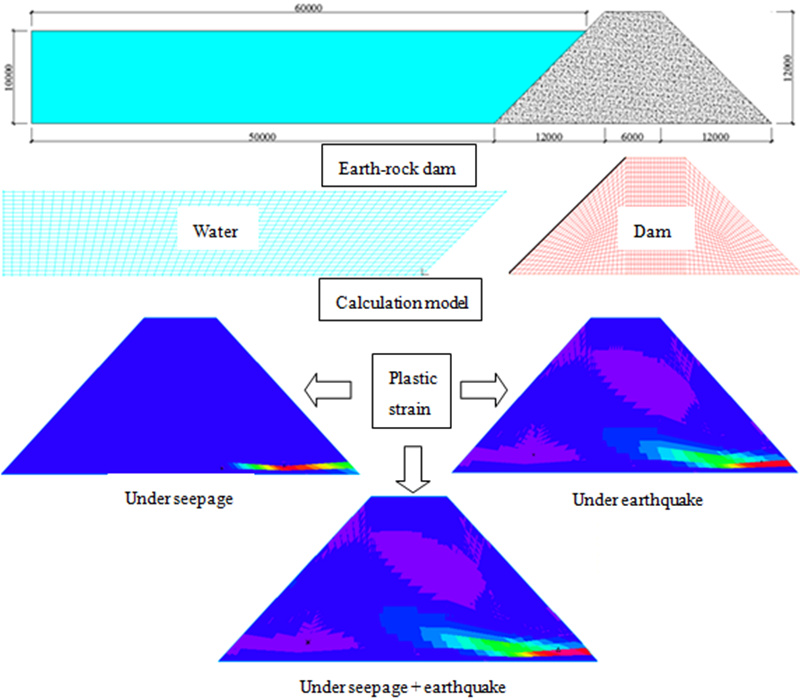 Seismic dynamic responses of earth-rock dam considering wave and seepage