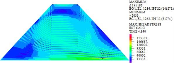 Maximum shear stresses of dam body under different loads