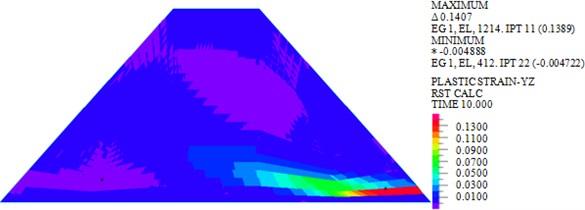 Plastic strains in YZ plane of dam body under different loads