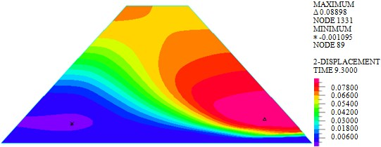 Horizontal displacements of dam body under different loads