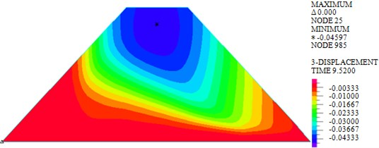 Vertical displacements of dam body under different loads