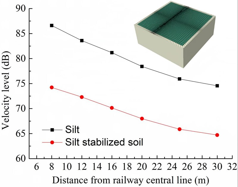 Study on dynamic characteristics of silt solidified soil caused by train operation