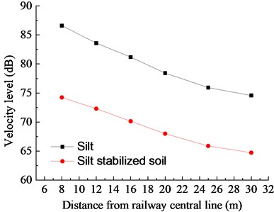 Comparison of vibration response of silt and silt stabilized soil