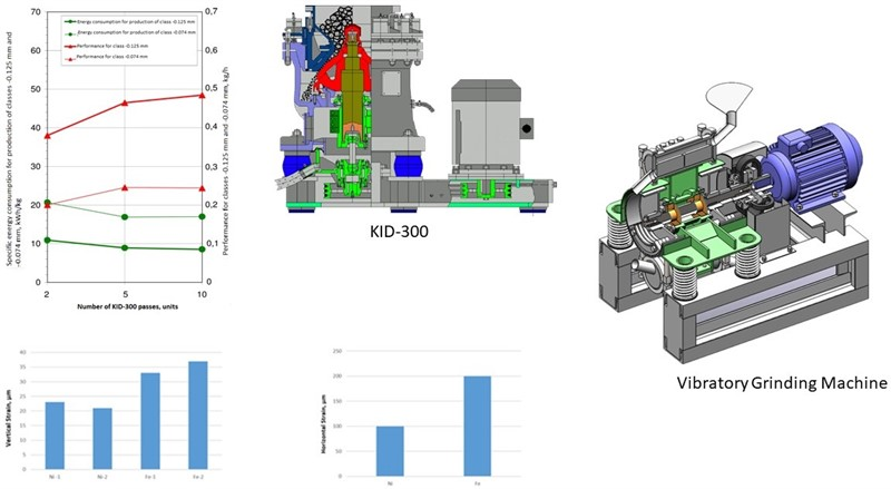 Vibration technologies for producing metal powders