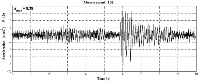 Waveforms of vibrations recorded in two points