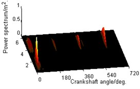 Three-dimensional time-frequency diagram of vibration signals in different combustion states