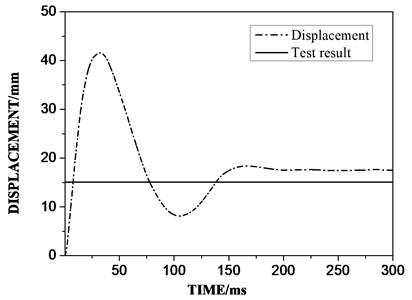 Displacement contrast diagram