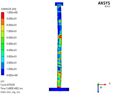 Numerical analysis result diagram of damage