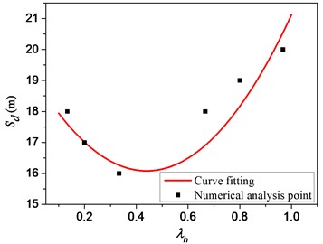 Relationship between safety distance and depth coefficient of the explosion