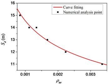 Relationship between safety distance and hoop ratio