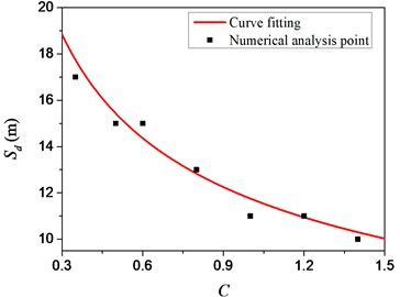 Relationship between safety distance and strength coefficient of concrete