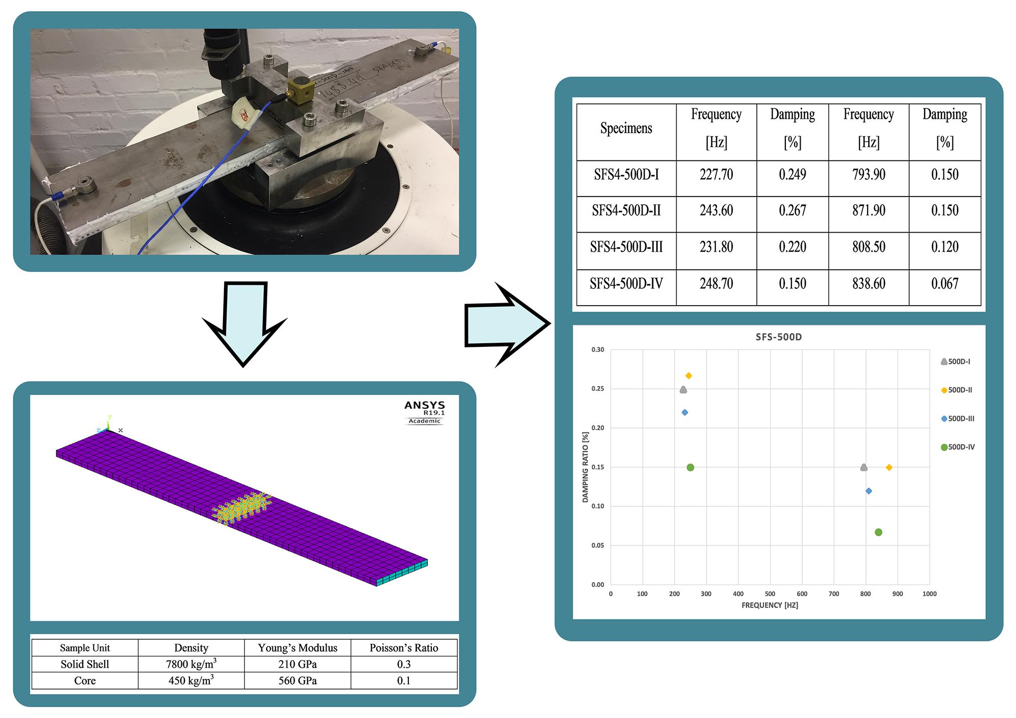 Dynamic characterization and modeling of steel foam sandwich structure
