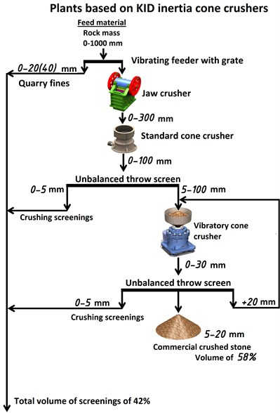 Flow chart for crushed stone fraction 5-20 mm production with  the content of needle-shaped and flaky grains of less than 15 %