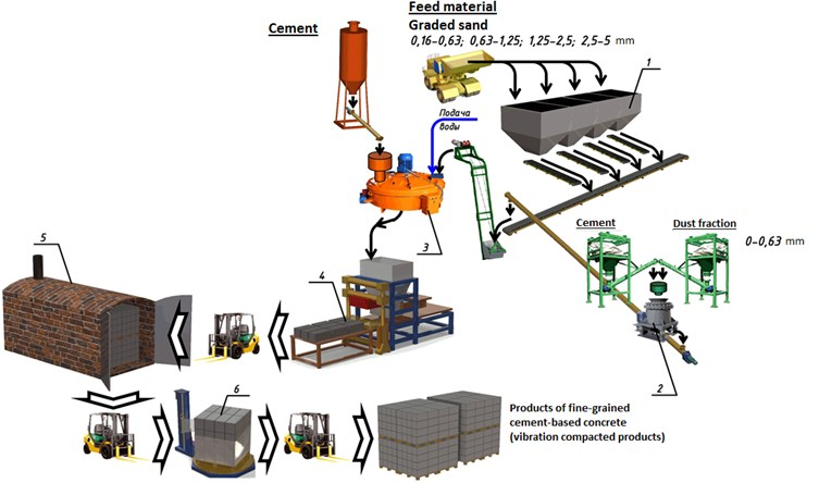 Schematic diagram for the production of vibration compacted concrete products:  1 – feed hopper with dispenser; 2 – KID vibratory inertia cone crusher; 3 – mixer;  4 – vibrating compactor; 5 – steam-curing chamber; 6 – automated packing machine