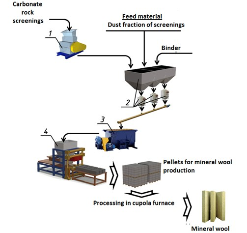 Schematic diagram of recycling dust fractions of screenings with the production of mineral wool:  1 – rotary disintegrator; 2 – dispensing hoppers; 3 – mixer; 4 – vibrating compactor