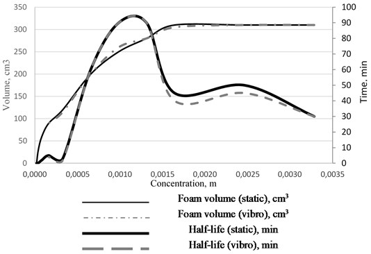 Foam volume and half-life vs solution concentration isotherm for the static and dynamic conditions
