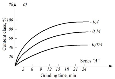 "The dependencies of the content of the class ""minus"" from the grinding time a) and the content  of the class 0.074 mm from the speed of rotation b) of the mill drum"