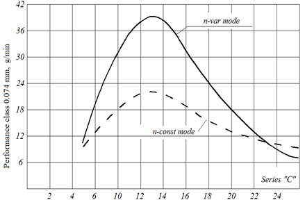 The dependence of the performance of the class 0.074 mm from the grinding time