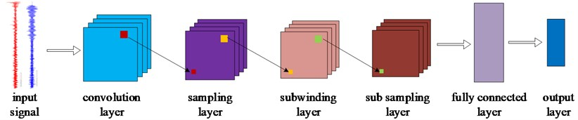 Structural sketch of convolutional neural network