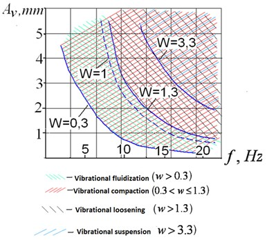 Approximate boundaries between main bed behavior states for granular media under vibration