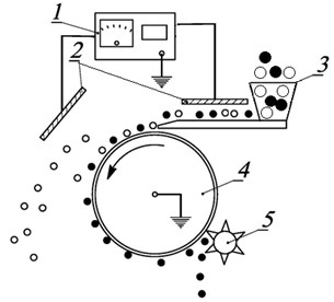 Schematic diagram of an electric drum separator with vibrational fluidization: 1 – high voltage source, 2 – high voltage electrodes, 3 – vibrating feeder, 4 – drum, 5 – brush