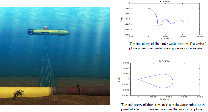Mathematical modeling of the robot motion control system for monitoring deep sea communications