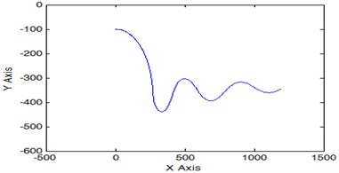 The trajectory of the underwater robot in the vertical plane when  using only one angular velocity sensor