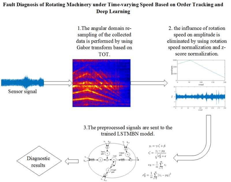 Fault diagnosis of rotating machinery under time-varying speed based on order tracking and deep learning