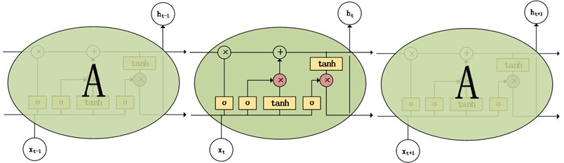 LSTM cell structure