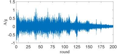 Resampled vibration signal