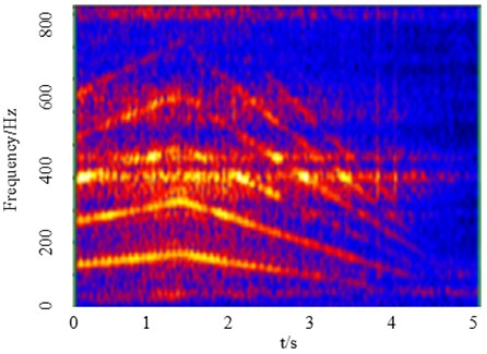 Gabor time-frequency map of vibration signal of left-handed rotation slewing gear